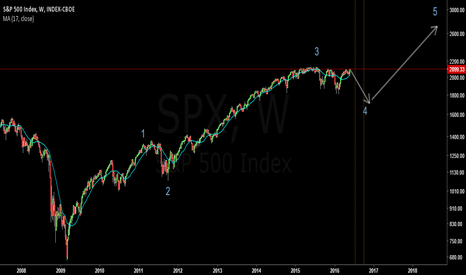SPX: S&P 500 Cyclic Degree Elliott Wave Count