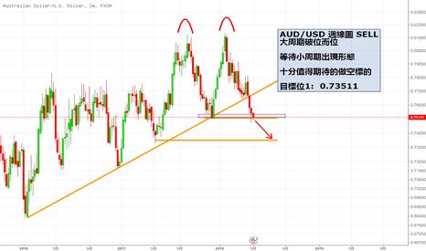AUDUSD: AUD/USD破位而位