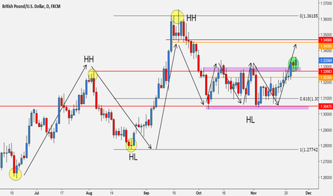 GBPUSD: Break out of consolidation range