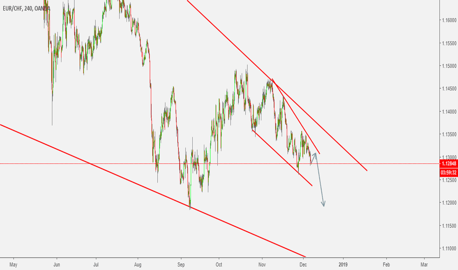 EURCHF: EURCHF - Between Channels.