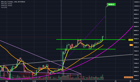 BTCUSD: Happy 4/20! Woke up to an encouraging green breakout candle.