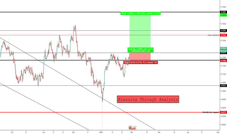 AUDUSD: Long Opportunity From AUDUSD