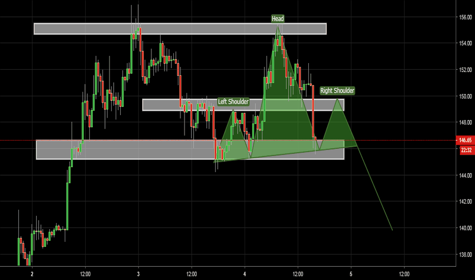 ETHUSD: ETH good short soon follow this chart