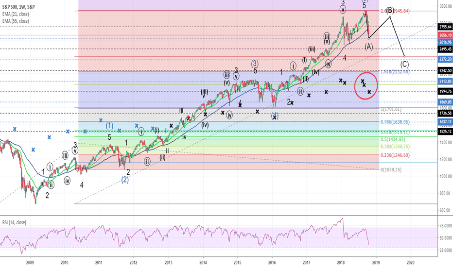 SPX: SPX market turning point and EW count