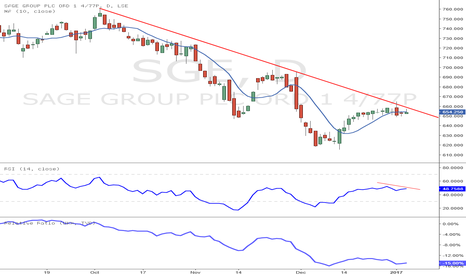 SGE: Sage Group ready to roll over?