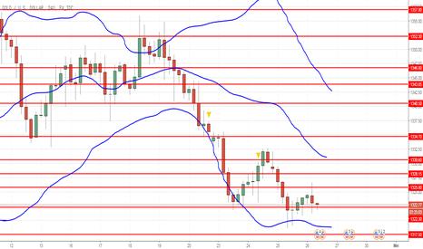 XAUUSD: XAU/USD: analisa teknis