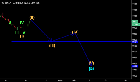 DXY: 21 days of DXY