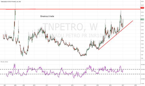 TNPETRO: Possible breakout trade appearing TNPETRO