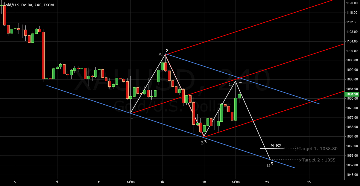 XAUUSD Elliot Wave. 12345 and AB=CD T-4H