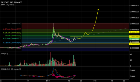 TRXBTC: TRX/BTC CHART OUTLOOK