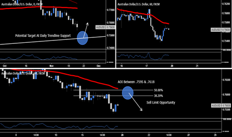 AUDUSD: AUD.USD - Sell Limit Opportunity