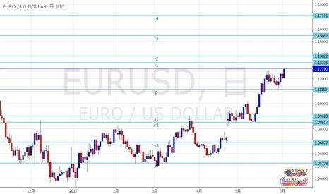 EURUSD: ユロドル SRライン更新しました。