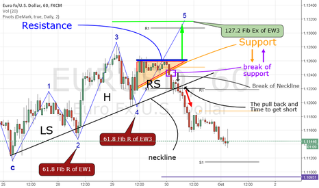 EURUSD: Head-and-Shoulders ... Knees and Toes