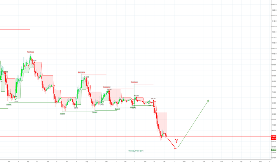 BTCUSD: BTC STILL IN RED