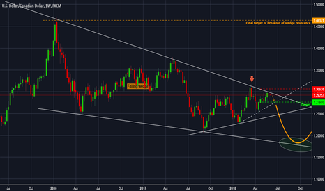USDCAD: USDCAD - Forecast and tehnical analysis for the next days