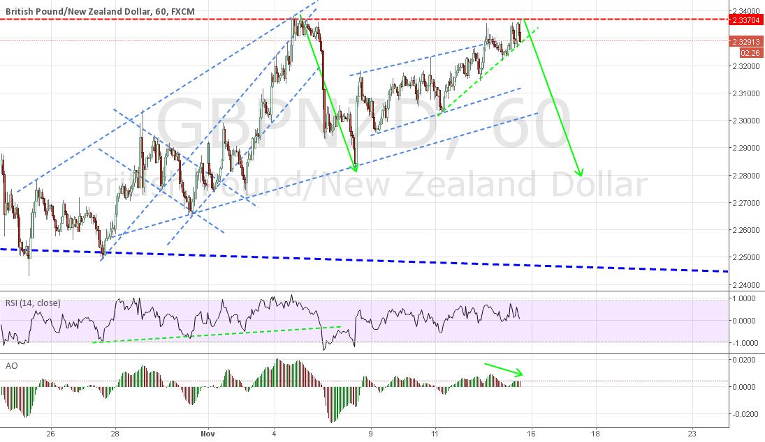 short at the break of trend line