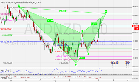 AUDNZD: BAT PATTERN: Bearish Bat Pattern