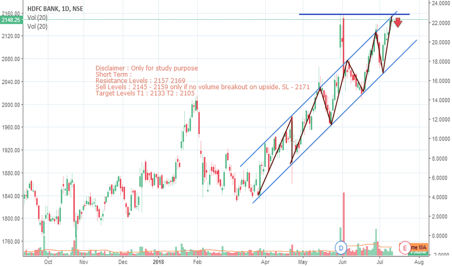 HDFCBANK: HDFC Bank - Short Term
