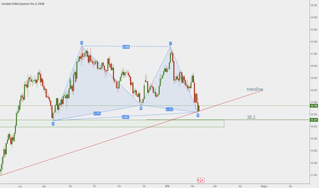 CADJPY: Gartley completato?
