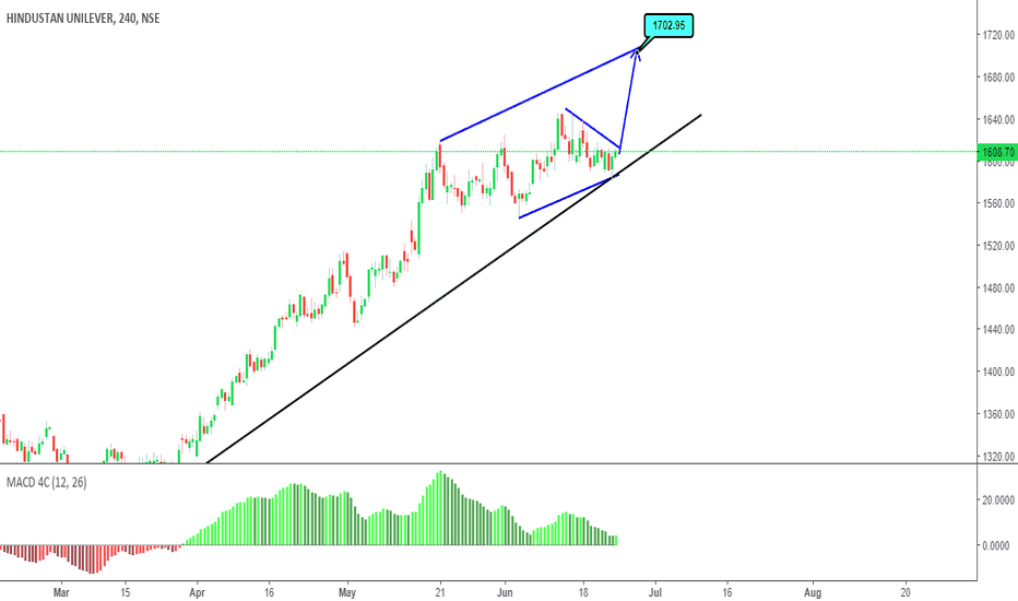 HINDUNILVR: Long with Caution ,  its about to End