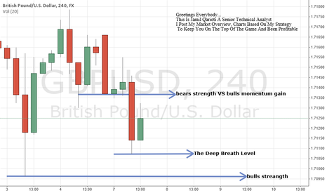 GBPUSD: GBP Is Ready To Tank