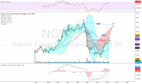 NGVC: Weekly chart much stronger looking