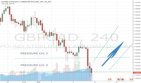 GBPCAD: GBPCAD is under pressure and it may impact a strong LONG