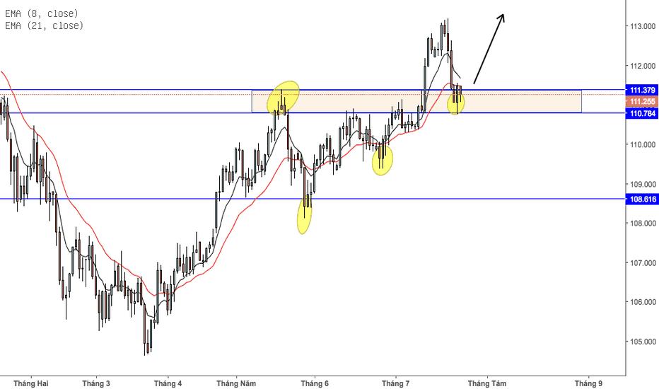 USDJPY: Khung daily, tiếp tục trend tăng của đồng dollar