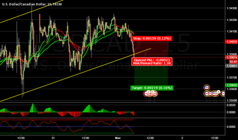 USDCAD: SELL IN BREAKOUT