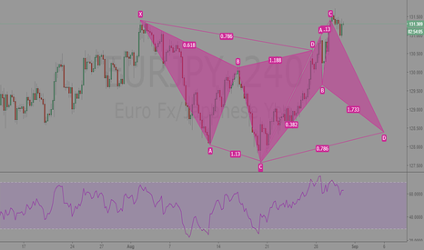 EURJPY: EURJPY 240min 3 technical reasons to be short