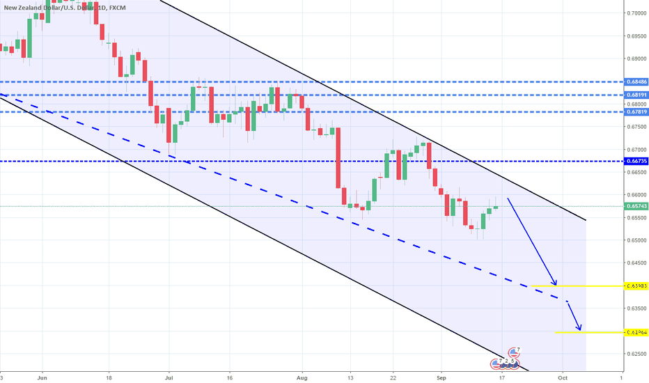 NZDUSD: 1W Channel Down. Short.