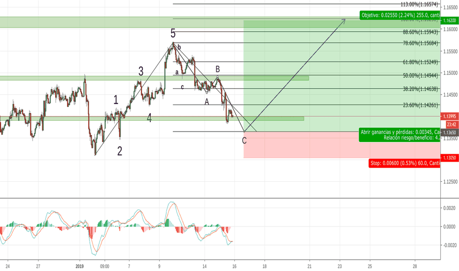 EURUSD: INTERESANTE BUY LIMIT EN EURUSD