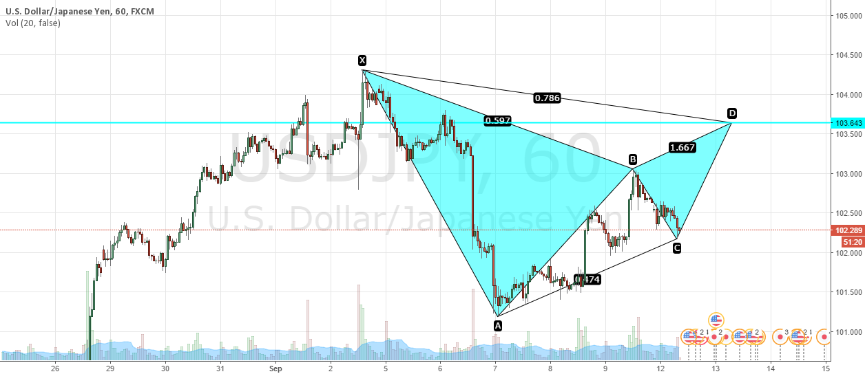 USD/JPY Bearish Gartley? just a chart. Trade at your own risk
