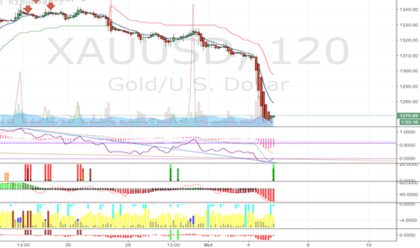 XAUUSD: expect an upswing in Gold
