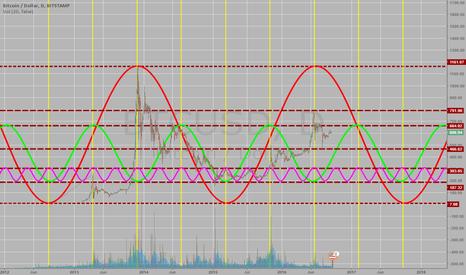 BTCUSD: The cycle chart BTCUSD