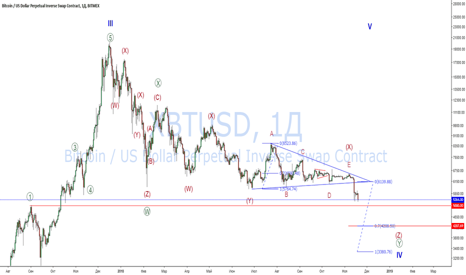 XBTUSD: Bitcoin: обновленные цели и дальнейшее развитие ситуации