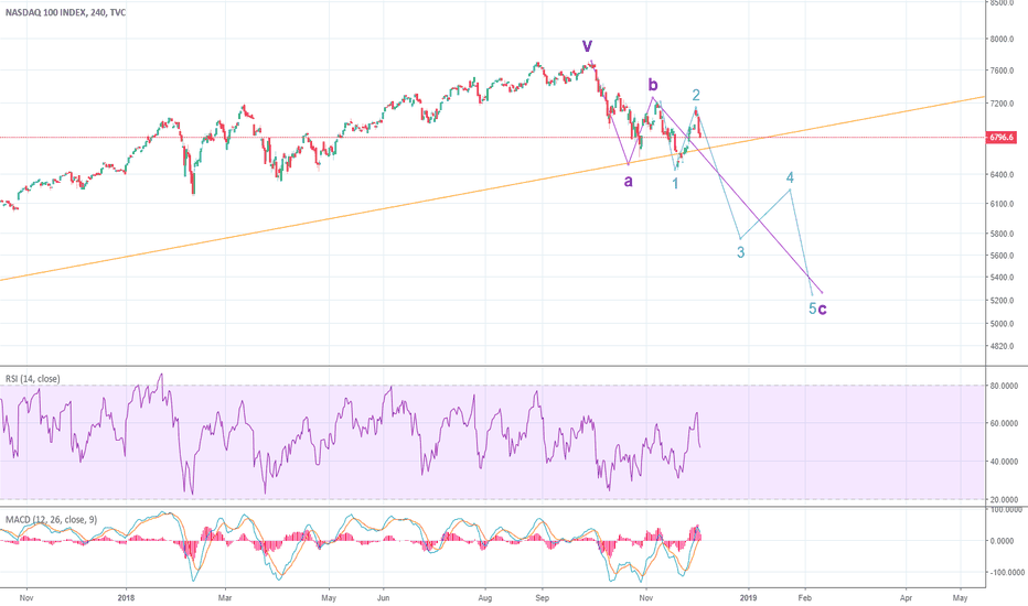 NDX: End of 2018, beginning of 2019 could be ugly if...