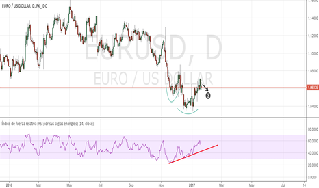 EURUSD: El euro formación de H C H invertido