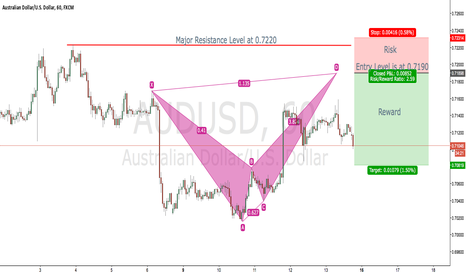 AUDUSD: Potential Butterfly Pattern on the AUDUSD 60M Chart