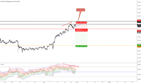 GBPJPY: divergance, weekly support