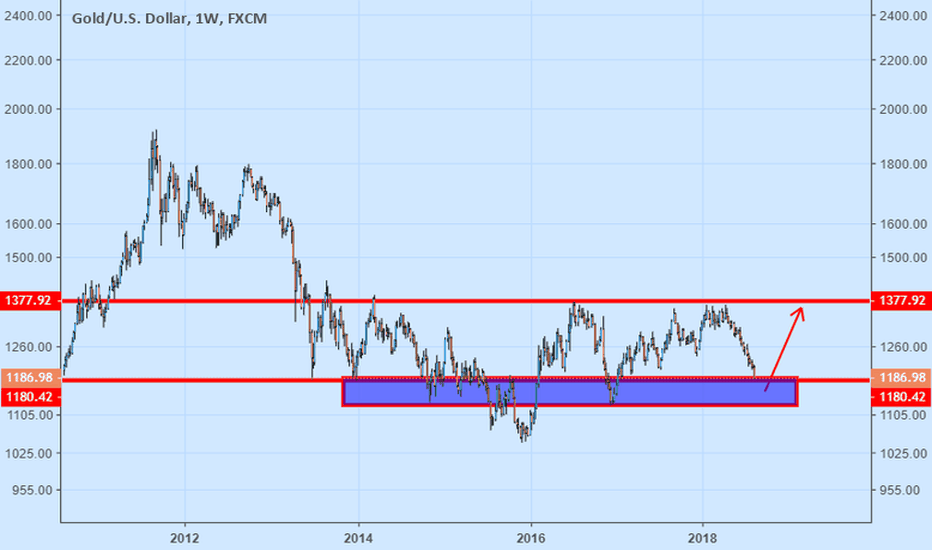 XAUUSD: Donald Trump Trying To Crash Gold. Sanctions For GOLD.