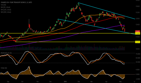 TLT: TLT Daily: at descending channel support