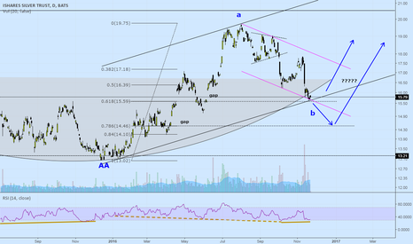SLV: Update on Silver: SLV  Time for a change?