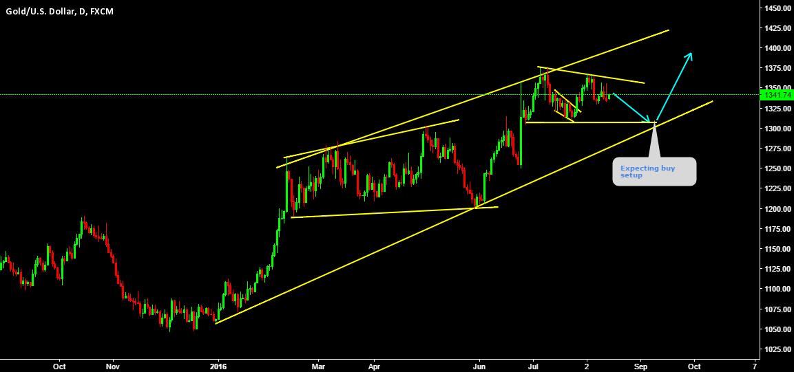 Gold Losing momentum