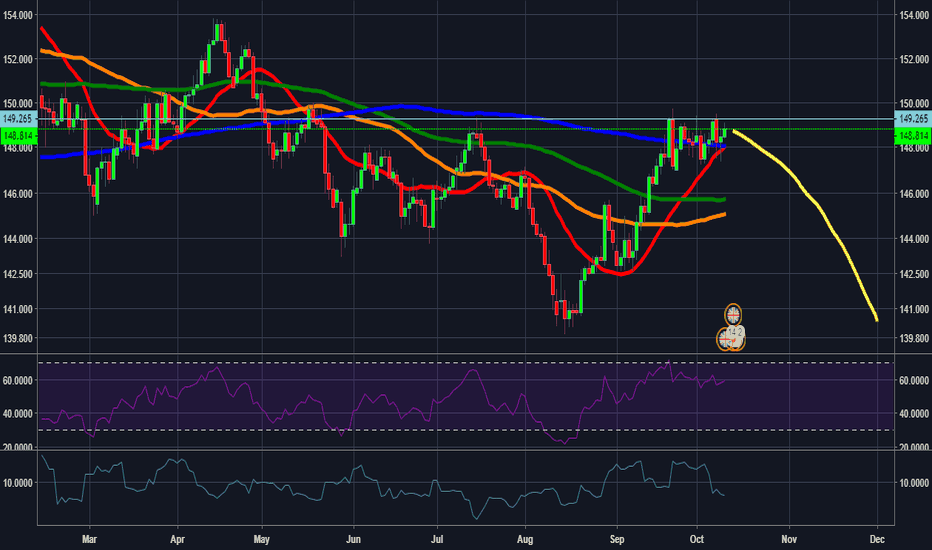 GBPJPY: GBPJPY - Bearish reversal soon?