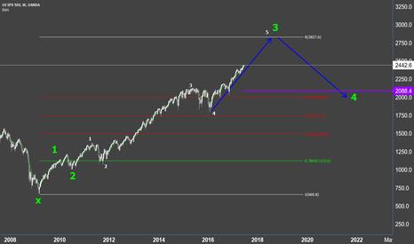 SPX500USD: S&P 500   Quiet Bull Market