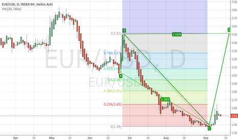 EUR/USD: The Euro has hit its lowest point based on the monthly chart.