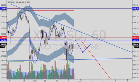XAUUSD: Gold/USD---time to short the triangle pattern