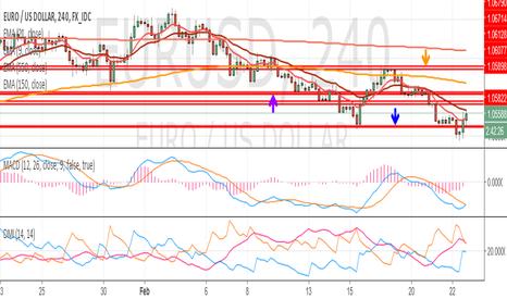 EURUSD: EURUSD still under downward pressure