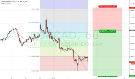 EURCAD: EUR/CAD, H1, Short